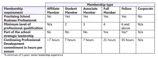 ISBL tiers of membership